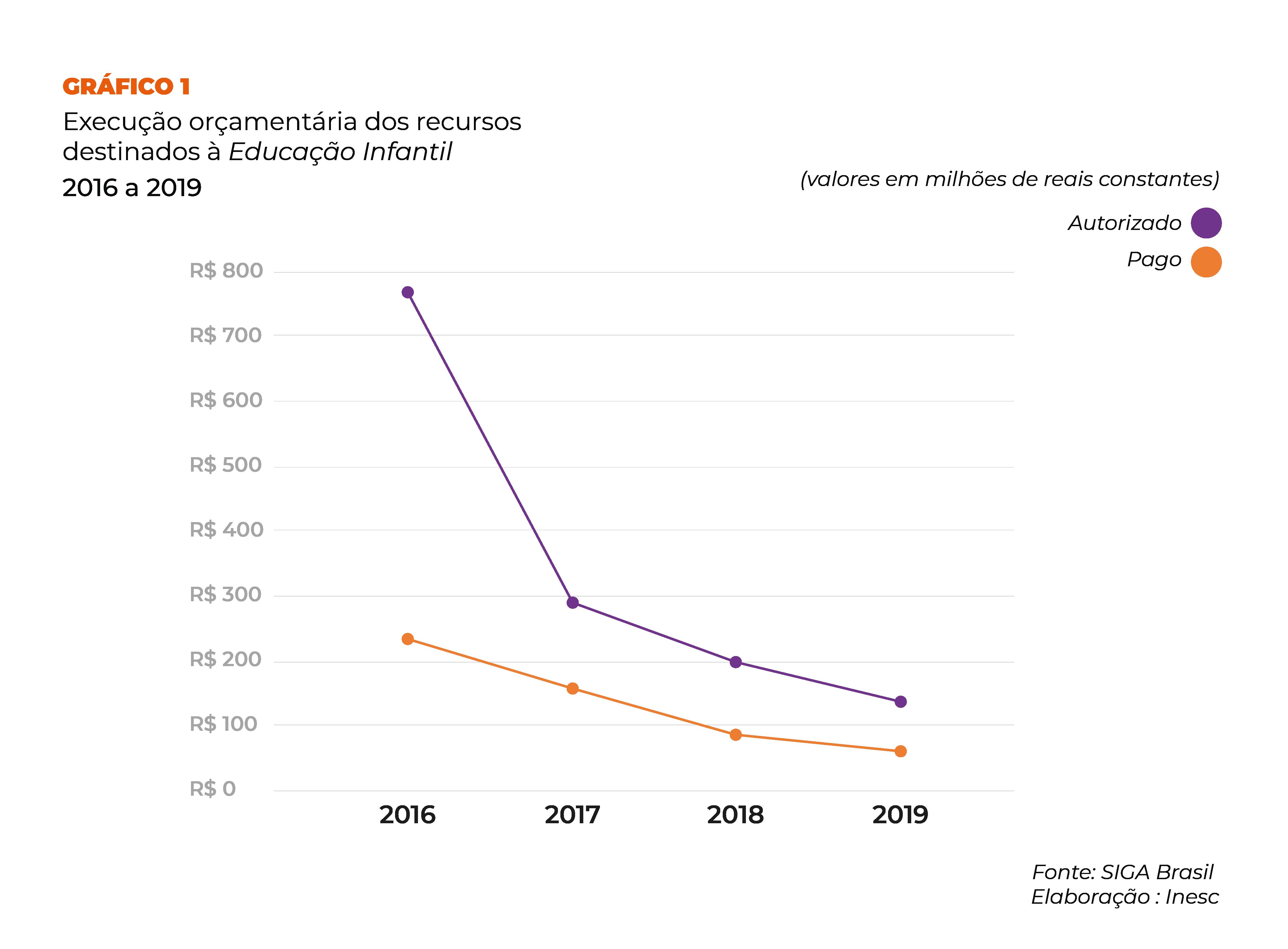 Gráfico 1: Execução orçamentária dos recursos destinados à Educação Infantil elaboração Inesc